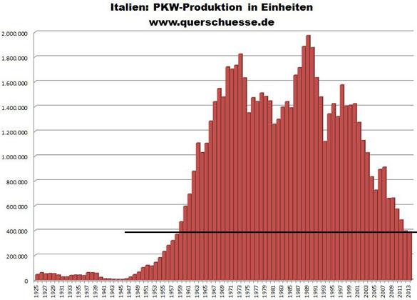 Vyrobena áut v Taliansku