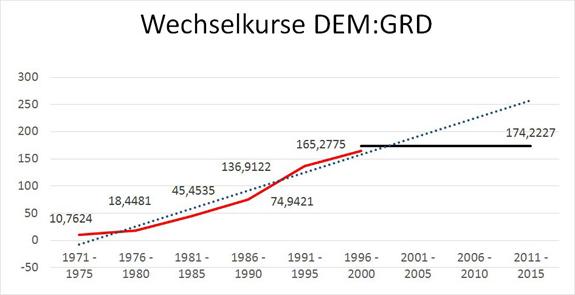 Fixné kurzy nemecká marka - grécka drachma